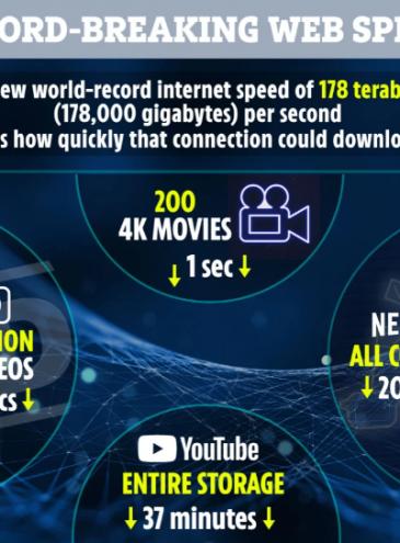 Создана интернет-сеть c невероятной скоростью передачи: весь YouTube можно скачать за 37 минут